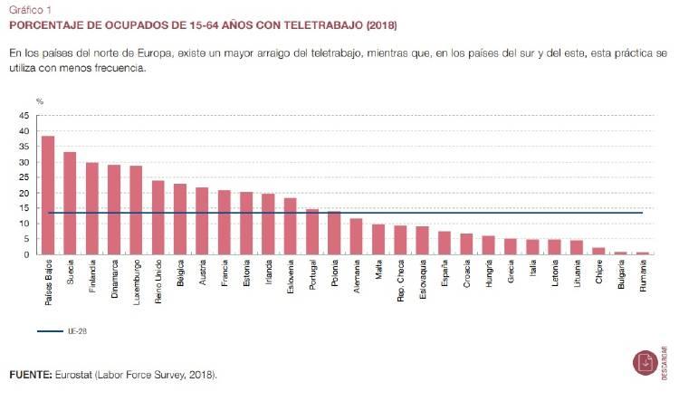 Grafico del Banco de España sobre teletrabajo