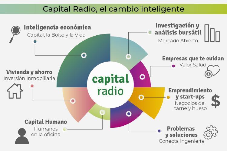 Programas Capital Radio (I)
