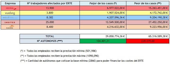 tabla inditex erte OK