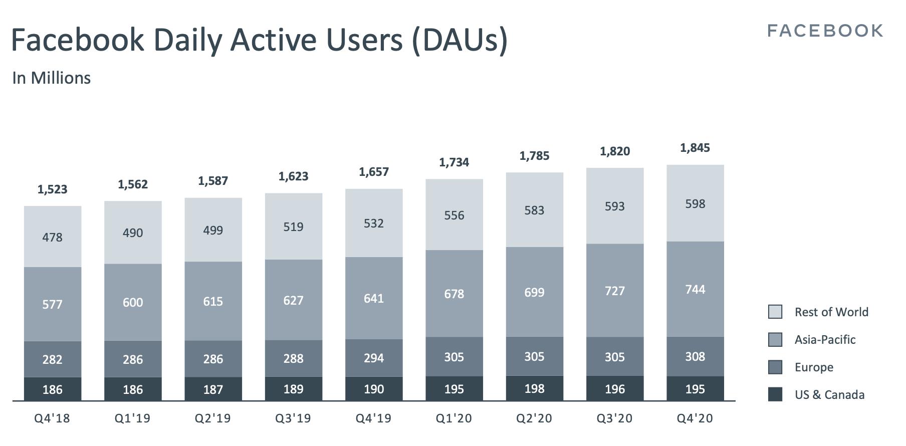 Usuarios activos FB