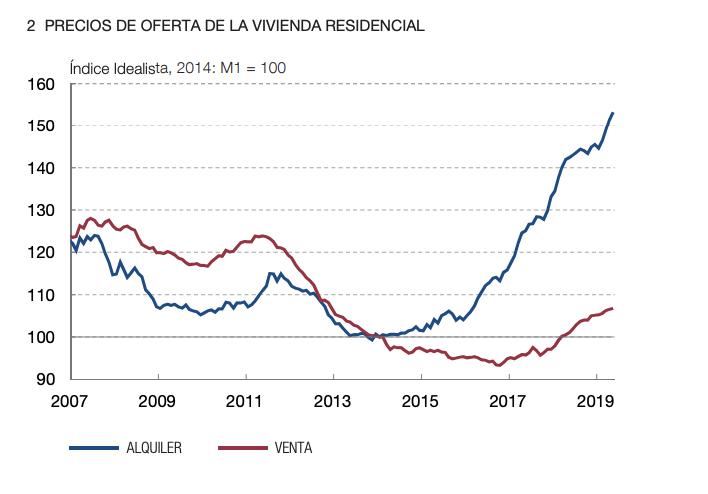 Precio vivienda de alquiler