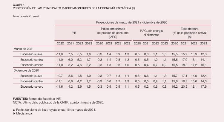 El PIB cayó en el 1T un -0,4% y crecerá a finales de año un 6%