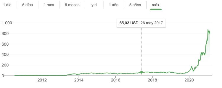 grafico-stock-tesla
