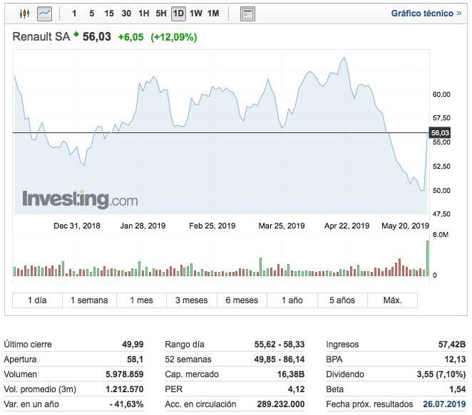 Acciones_de_Renault___Cotización_RENA_-_Investing_com