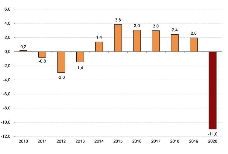 Serie PIB España