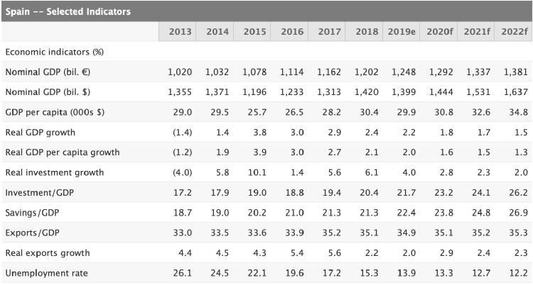 Previsiones de Standard and Poor\'s para España