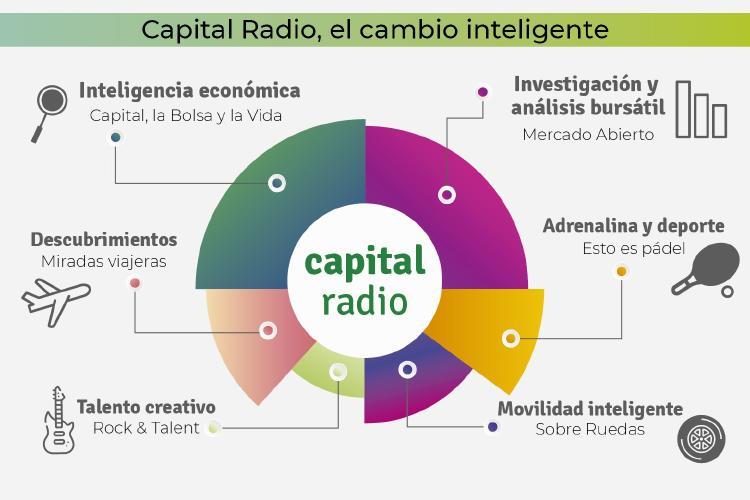 Programas Capital Radio (II)