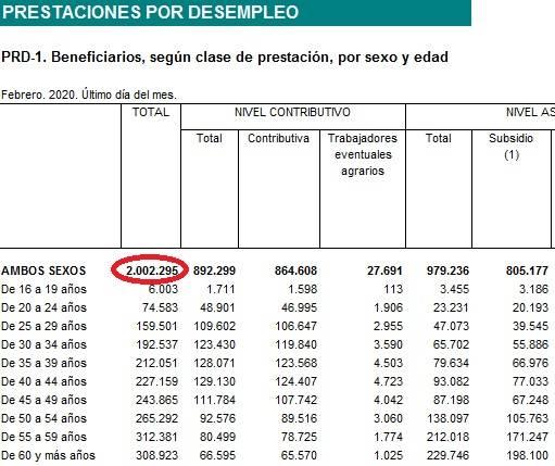 Número de beneficiarios de la prestación por desempleo a finales de febrero, según el Ministerio de Trabajo