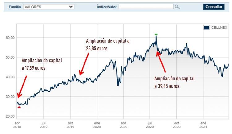 ampliaciones capital cellnex