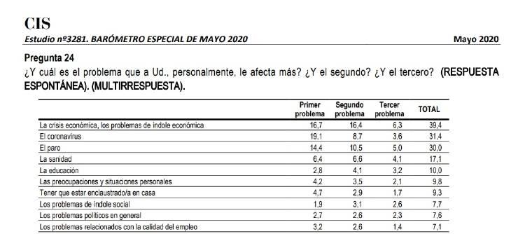Preocupaciones - CIS de mayo 2020