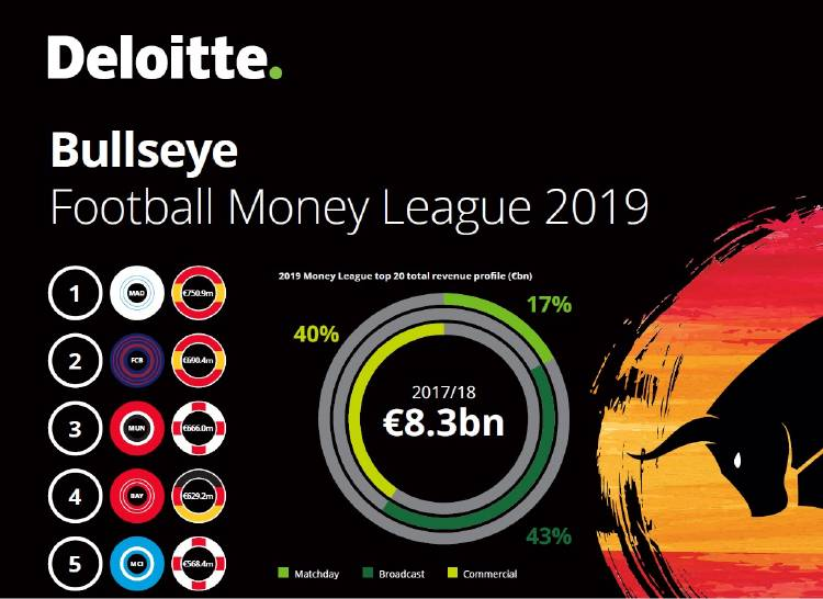 Deloitte Football Money League 2019