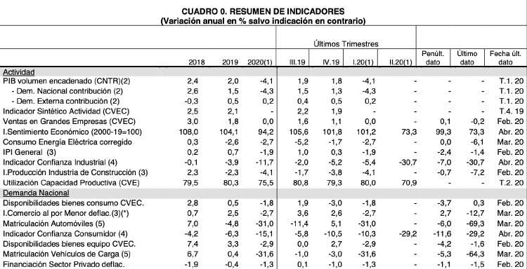 Cuadro Macro España