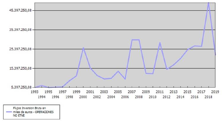 Inversión extranjera en España - evolución