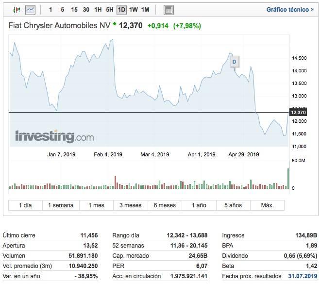 Acciones_de_Fiat___Cotización_FCHA_-_Investing_com