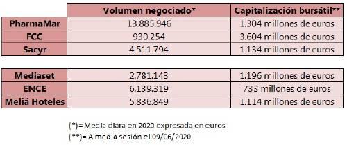 tabla cambios ibex