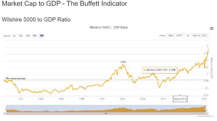 Indicador Buffett