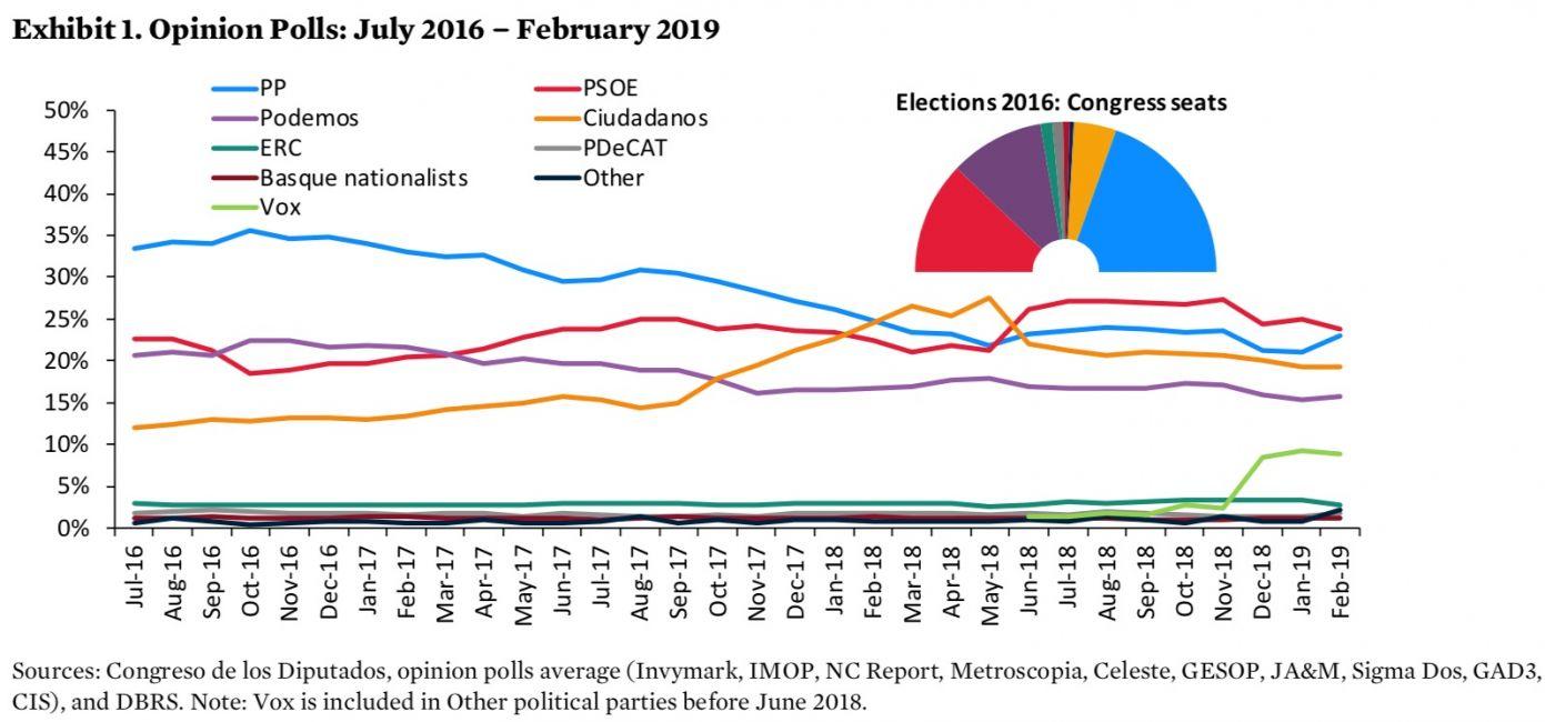 Gráfico del informe de DBRS
