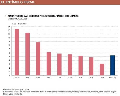 INFORME ANUAL 2019, Banco de España
