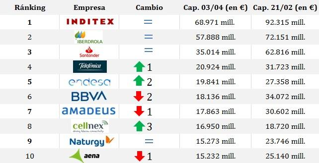 ranking top ibex 2
