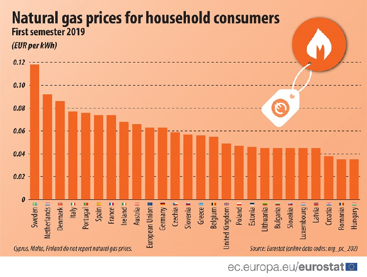 foto precio gas natural