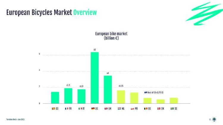 Mercado de bicicletas en Europa