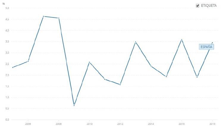 Porcentaje de PIB que aporta la inversión extranjera en España - Fuente: Banco Mundial