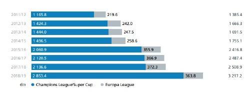 champions ingresos 1904