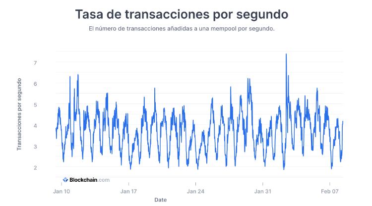 transacciones segundo bitcoin
