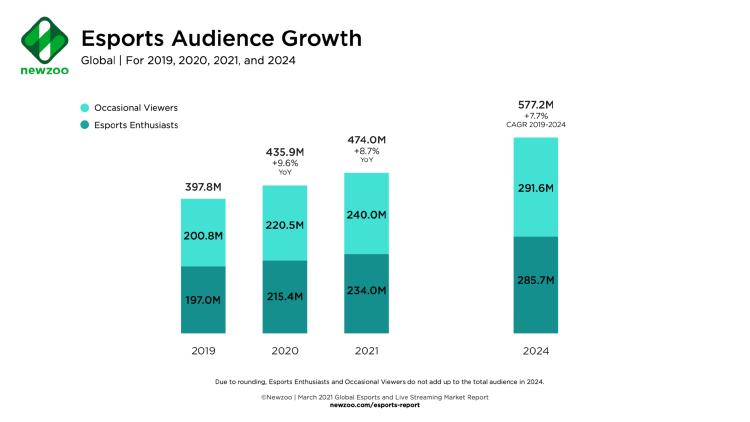 Newzoo_Esports_Audience_Growth-1-1536x864