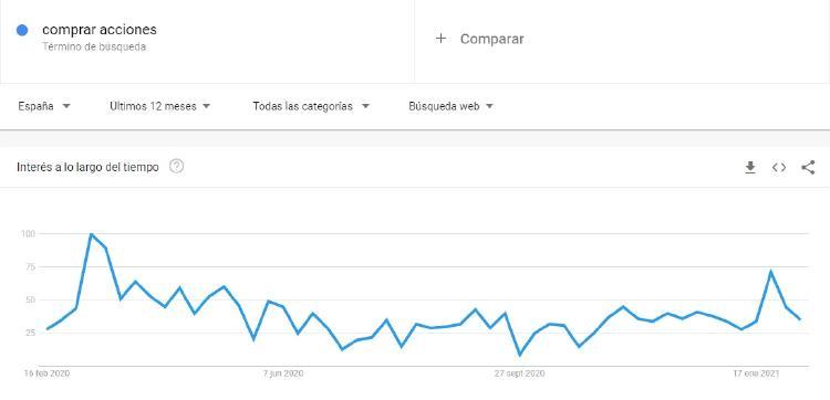 comprar acciones google trends