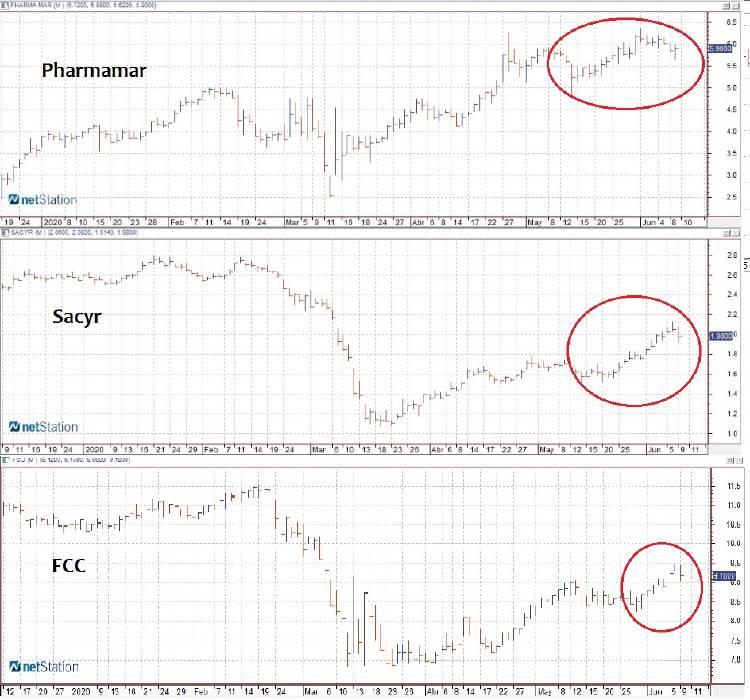 Gráficos de PharmaMar, Sacyr, FCC. Fuente: Infobolsa