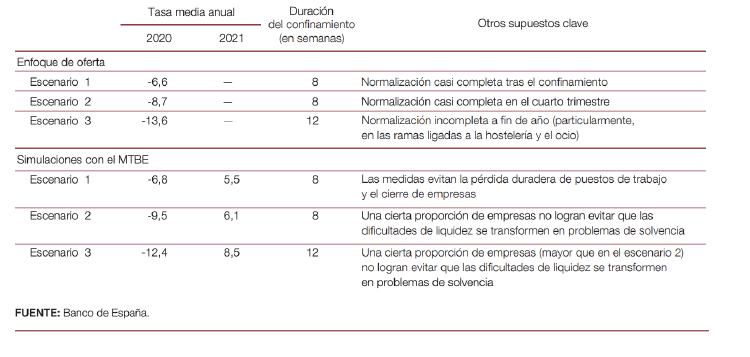 PIB-Banco-Espana