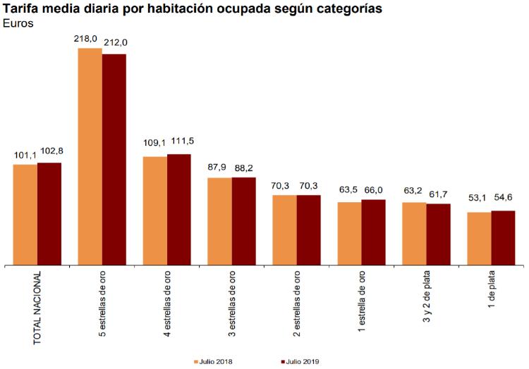 INE_precio_habitacion_julo19