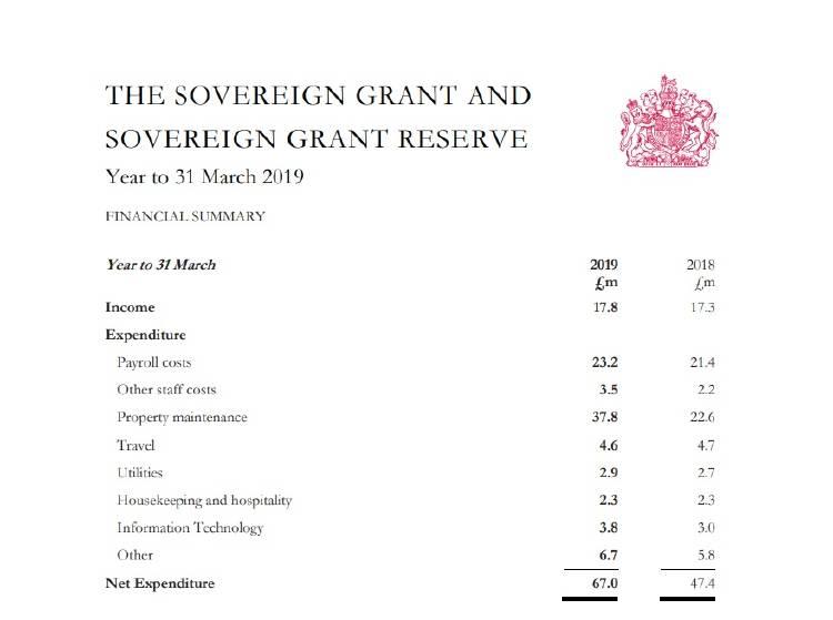 Presupuesto de la Casa Real Británica