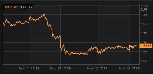 Gráfico Bankia