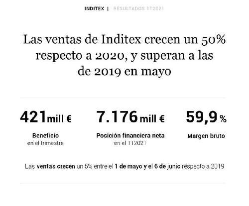 Resultados Inditex primer trimestre ejercicio fiscal 2021
