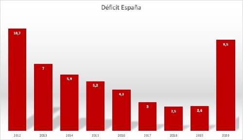 Deficit España FMI