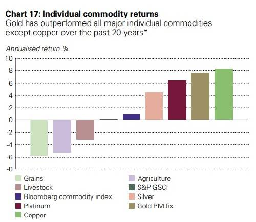 oro commodities