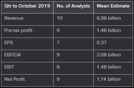 Gráfico previsiones Inditex