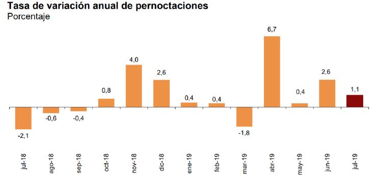 INE_pernoctaciones_anuales_julio19