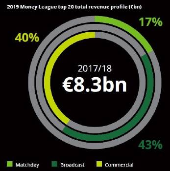 Distribución total de los ingresos - Deloitte Football Money League 2019