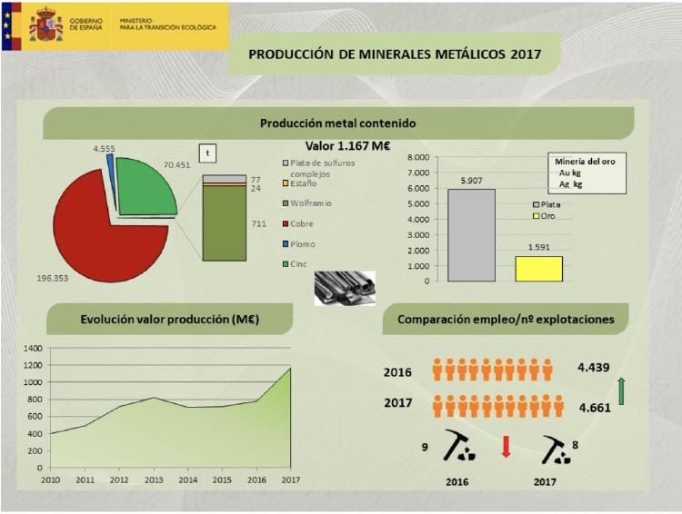 Producción de Minerales España